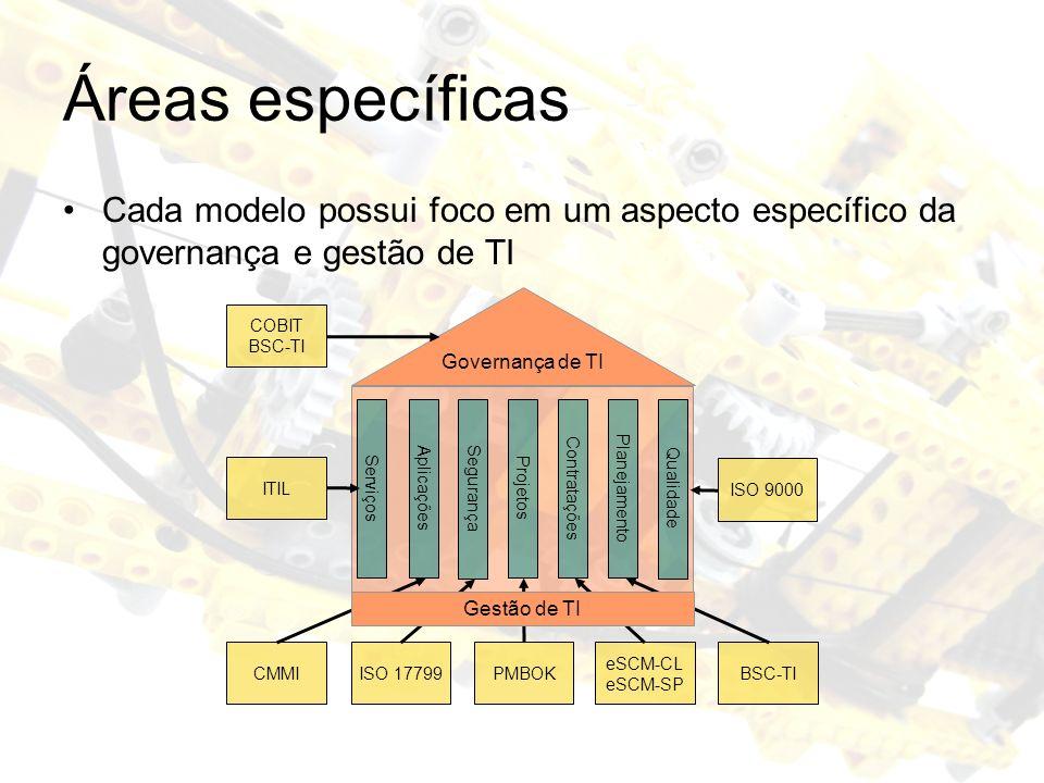 Áreas específicas Cada modelo possui foco em um aspecto específico da governança e gestão de TI Governança de TI Serviços Aplicações Projetos Planejam