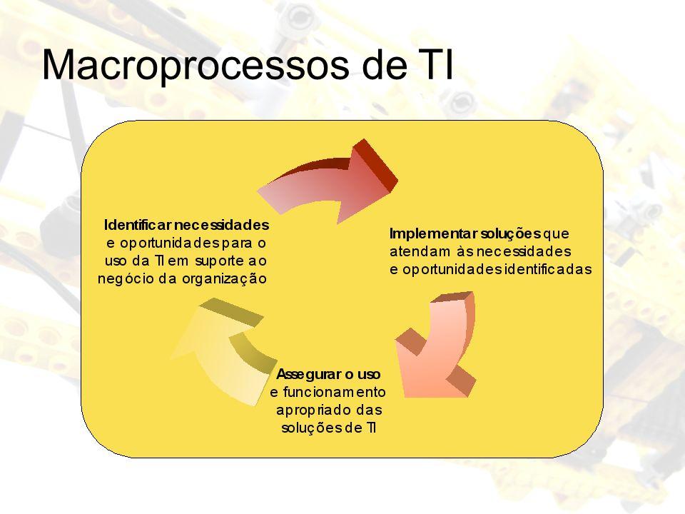 Macroprocessos de TI