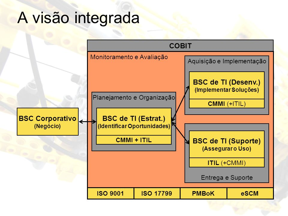 COBIT Monitoramento e Avaliação Entrega e Suporte Aquisição e Implementação Planejamento e Organização A visão integrada BSC Corporativo (Negócio) BSC de TI (Estrat.) (Identificar Oportunidades) BSC de TI (Desenv.) (Implementar Soluções) BSC de TI (Suporte) (Assegurar o Uso) CMMI (+ITIL) ITIL (+CMMI) CMMI + ITIL ISO 9001 ISO 17799PMBoKeSCM