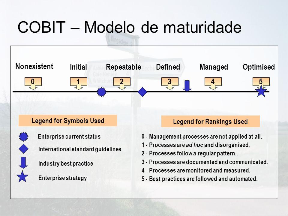 COBIT – Modelo de maturidade 012345 Nonexistent InitialRepeatableDefinedManagedOptimised Enterprise current status International standard guidelines I