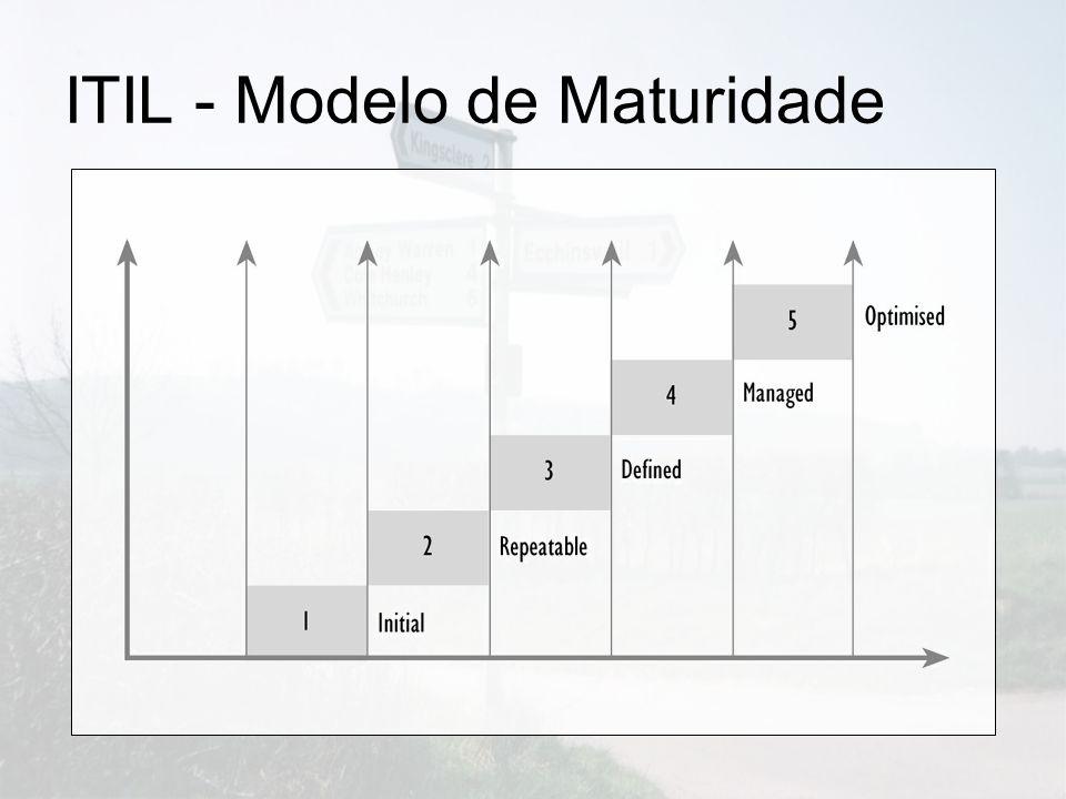 ITIL - Modelo de Maturidade