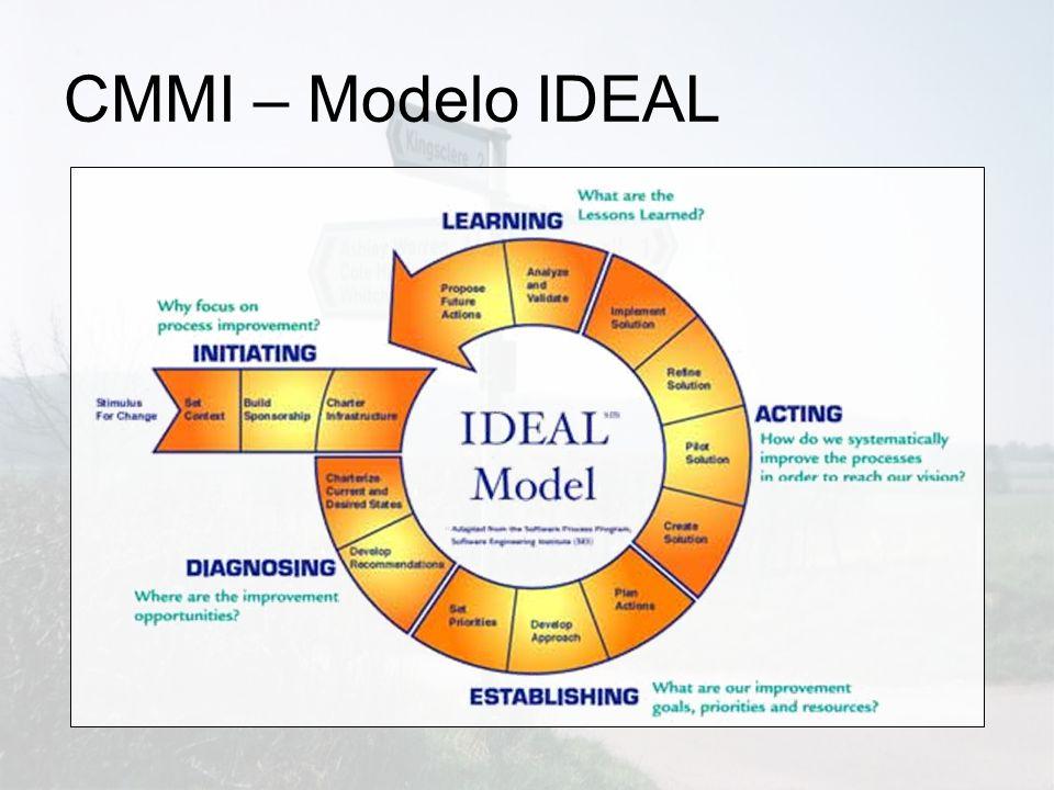CMMI – Modelo IDEAL
