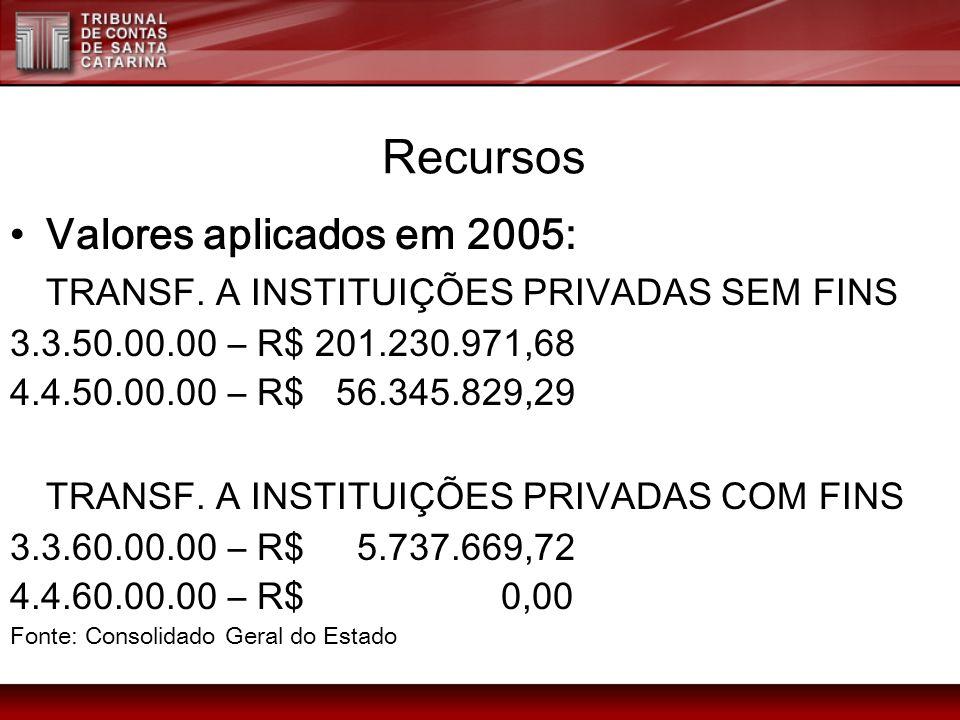 Valores aplicados em 2005: TRANSF. A INSTITUIÇÕES PRIVADAS SEM FINS 3.3.50.00.00 – R$ 201.230.971,68 4.4.50.00.00 – R$ 56.345.829,29 TRANSF. A INSTITU