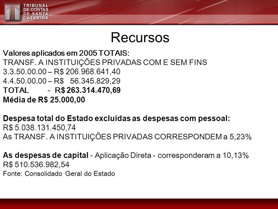 Valores aplicados em 2005 TOTAIS: TRANSF. A INSTITUIÇÕES PRIVADAS COM E SEM FINS 3.3.50.00.00 – R$ 206.968.641,40 4.4.50.00.00 – R$ 56.345.829,29 TOTA