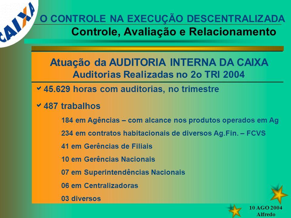 10 AGO 2004 Alfredo 45.629 horas com auditorias, no trimestre 487 trabalhos 184 em Agências – com alcance nos produtos operados em Ag 234 em contratos