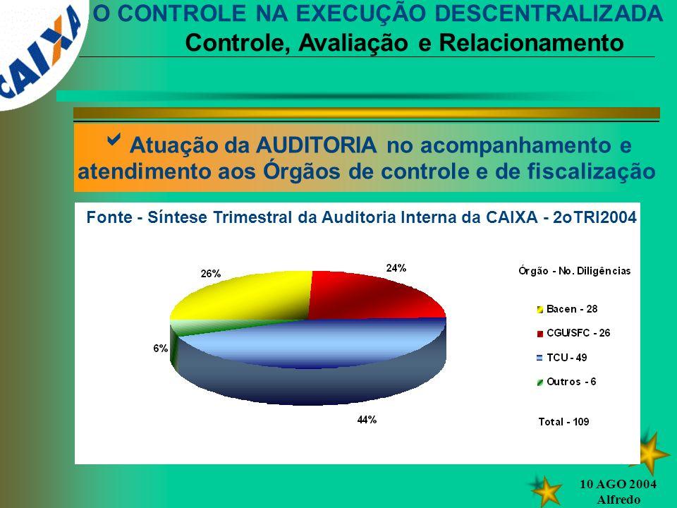 10 AGO 2004 Alfredo Atuação da AUDITORIA no acompanhamento e atendimento aos Órgãos de controle e de fiscalização Fonte - Síntese Trimestral da Audito