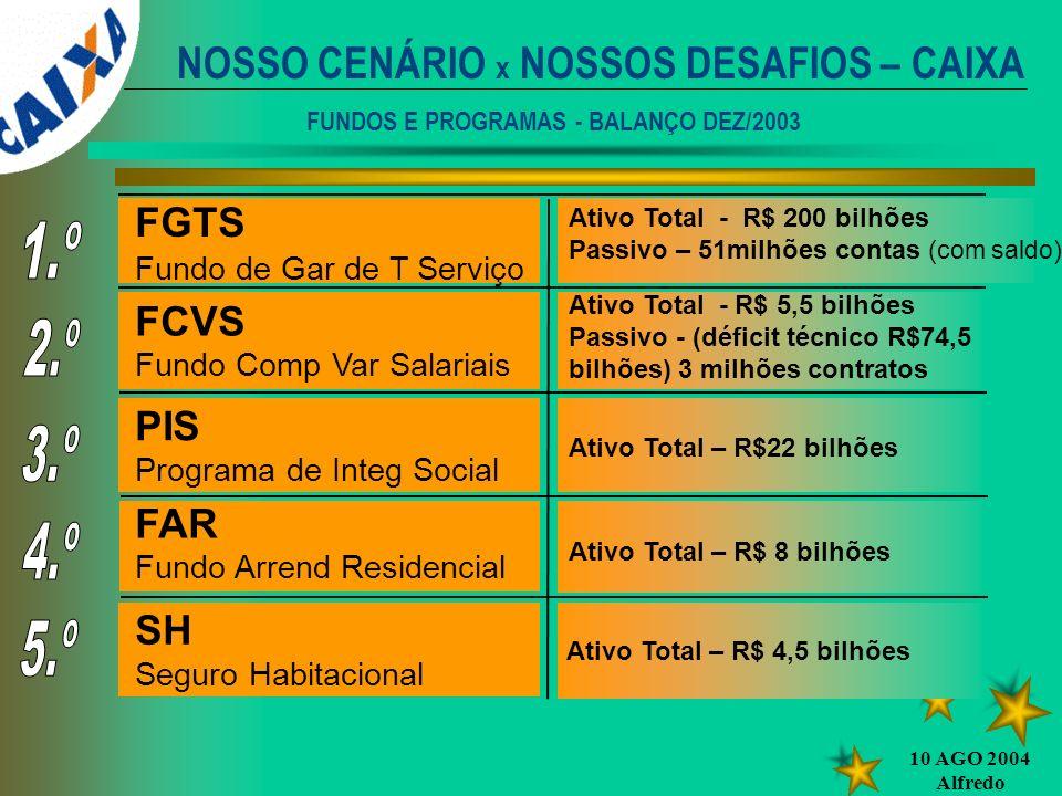 10 AGO 2004 Alfredo FGTS Fundo de Gar de T Serviço FCVS Fundo Comp Var Salariais PIS Programa de Integ Social SH Seguro Habitacional Ativo Total - R$