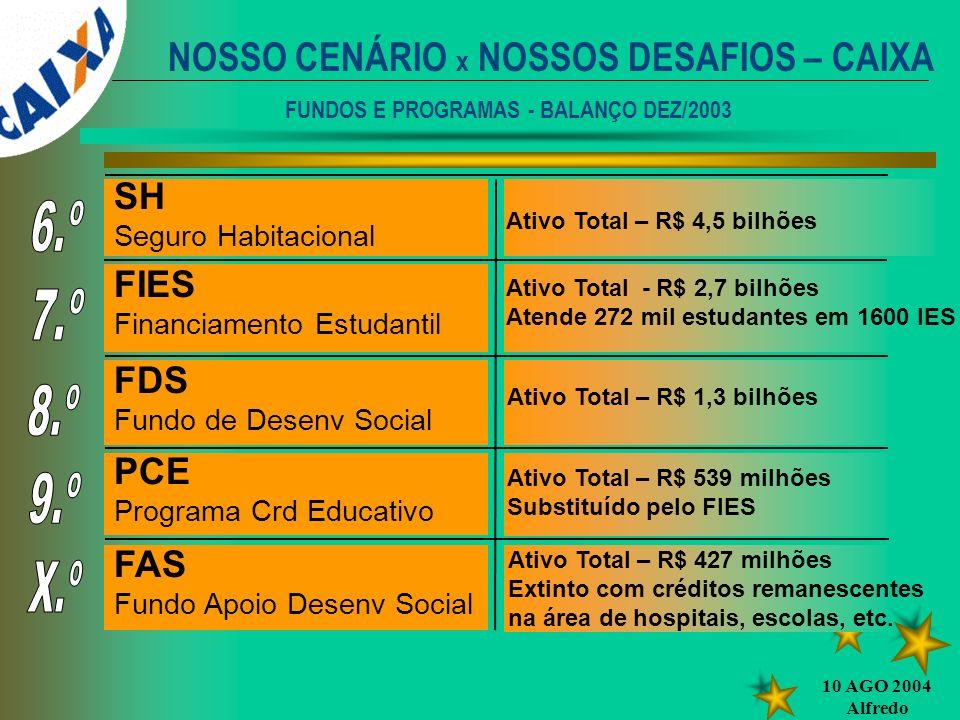 10 AGO 2004 Alfredo SH Seguro Habitacional FIES Financiamento Estudantil FDS Fundo de Desenv Social PCE Programa Crd Educativo FAS Fundo Apoio Desenv