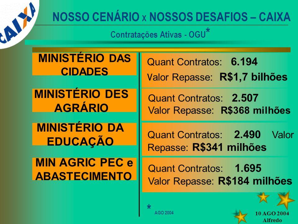 10 AGO 2004 Alfredo MINISTÉRIO DAS CIDADES Quant Contratos: 6.194 v alor Repasse: R$1,7 bilhões MINISTÉRIO DES AGRÁRIO MINISTÉRIO DA EDUCAÇÃO MIN AGRI