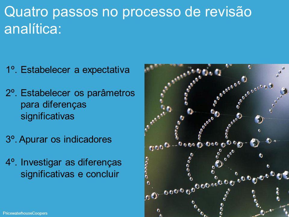 PricewaterhouseCoopers Página 22 Quatro passos no processo de revisão analítica: 1º. Estabelecer a expectativa 2º. Estabelecer os parâmetros para dife