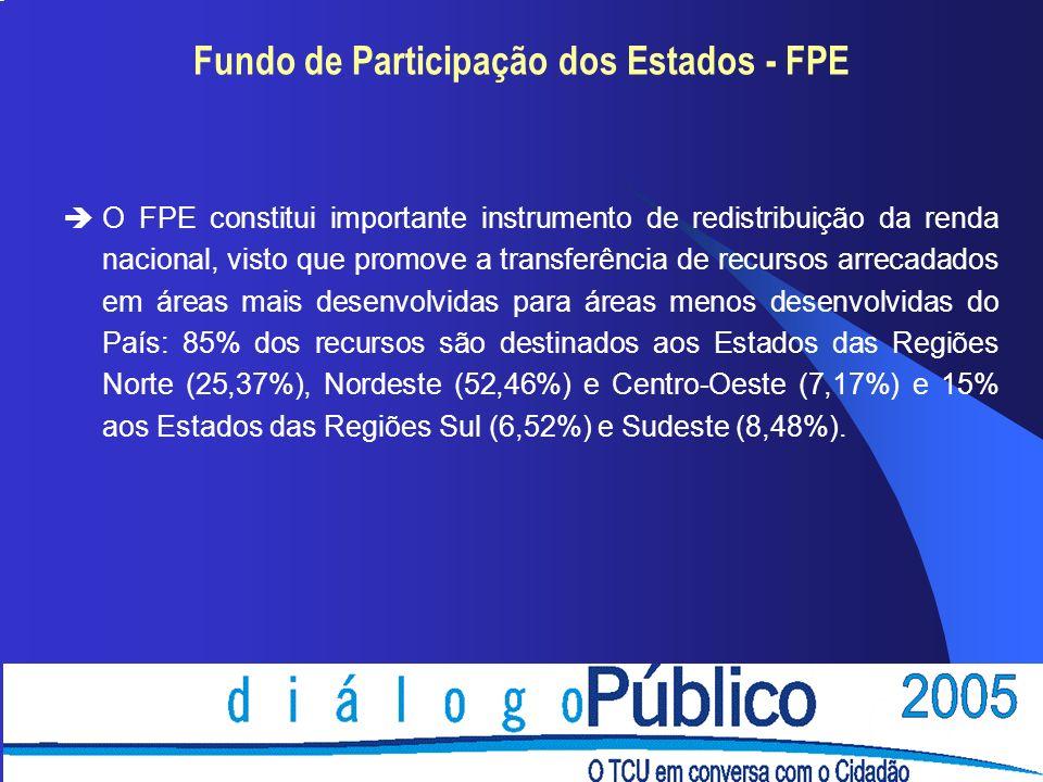 Fundo de Participação dos Estados - FPE èO FPE constitui importante instrumento de redistribuição da renda nacional, visto que promove a transferência de recursos arrecadados em áreas mais desenvolvidas para áreas menos desenvolvidas do País: 85% dos recursos são destinados aos Estados das Regiões Norte (25,37%), Nordeste (52,46%) e Centro-Oeste (7,17%) e 15% aos Estados das Regiões Sul (6,52%) e Sudeste (8,48%).