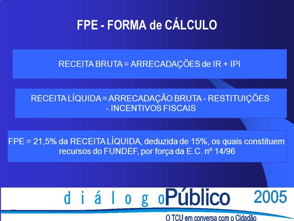 FPE - FORMA de CÁLCULO RECEITA BRUTA = ARRECADAÇÕES de IR + IPI RECEITA LÍQUIDA = ARRECADAÇÃO BRUTA - RESTITUIÇÕES - INCENTIVOS FISCAIS FPE = 21,5% da RECEITA LÍQUIDA, deduzida de 15%, os quais constituem recursos do FUNDEF, por força da E.C.