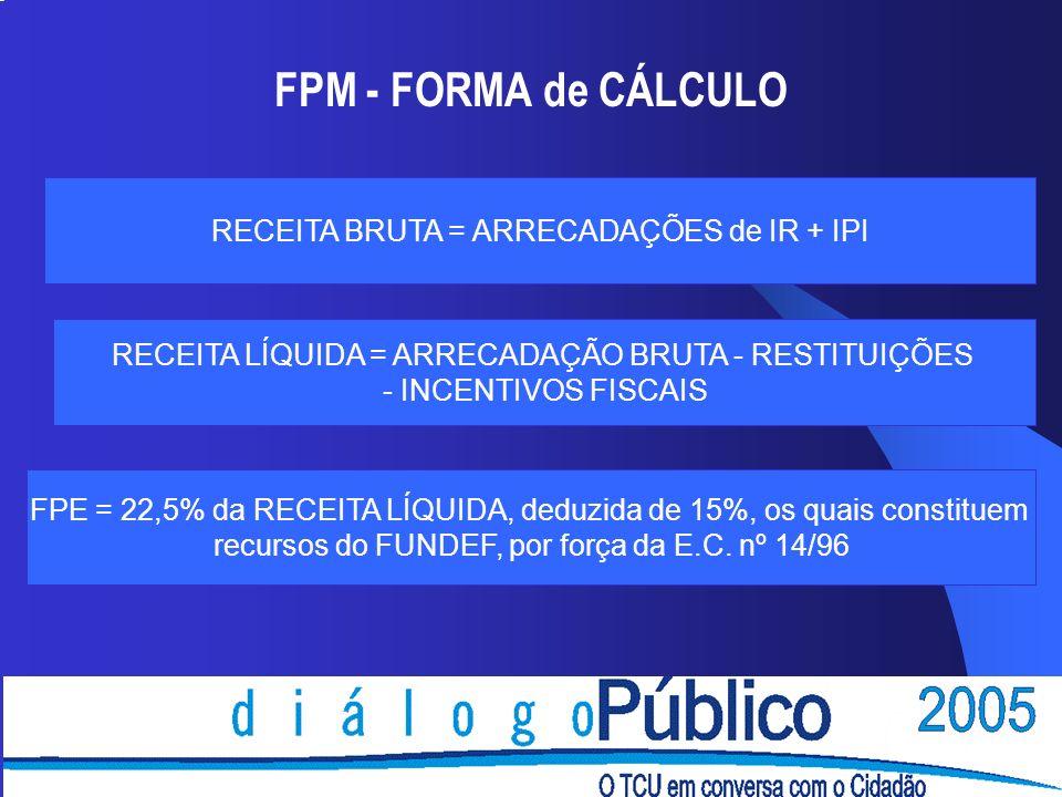 FPM - FORMA de CÁLCULO RECEITA BRUTA = ARRECADAÇÕES de IR + IPI RECEITA LÍQUIDA = ARRECADAÇÃO BRUTA - RESTITUIÇÕES - INCENTIVOS FISCAIS FPE = 22,5% da RECEITA LÍQUIDA, deduzida de 15%, os quais constituem recursos do FUNDEF, por força da E.C.