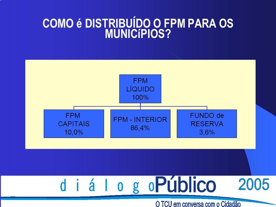 COMO é DISTRIBUÍDO O FPM PARA OS MUNICíPIOS?