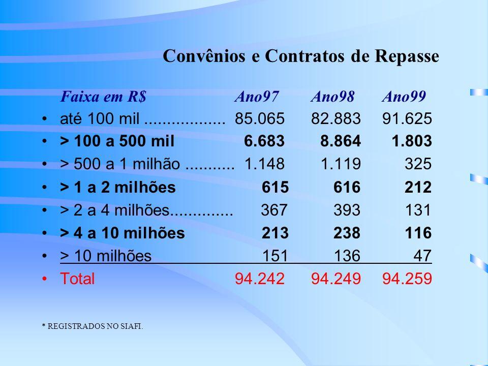 Convênios e Contratos de Repasse Faixa em R$Ano97Ano98Ano99 até 100 mil..................85.06582.88391.625 > 100 a 500 mil 6.683 8.864 1.803 > 500 a 1 milhão...........
