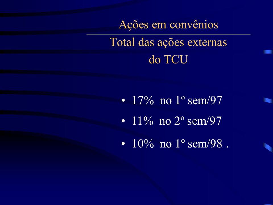 Ações em convênios Total das ações externas do TCU 17% no 1º sem/97 11% no 2º sem/97 10% no 1º sem/98.