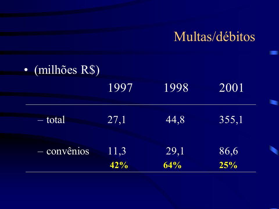 Multas/débitos (milhões R$) 199719982001 –total27,1 44,8355,1 –convênios11,3 29,1 86,6 42%64%25%