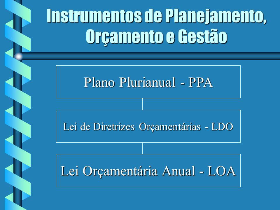 Instrumentos de Planejamento, Orçamento e Gestão Lei Orçamentária Anual - LOA Lei de Diretrizes Orçamentárias - LDO Plano Plurianual - PPA