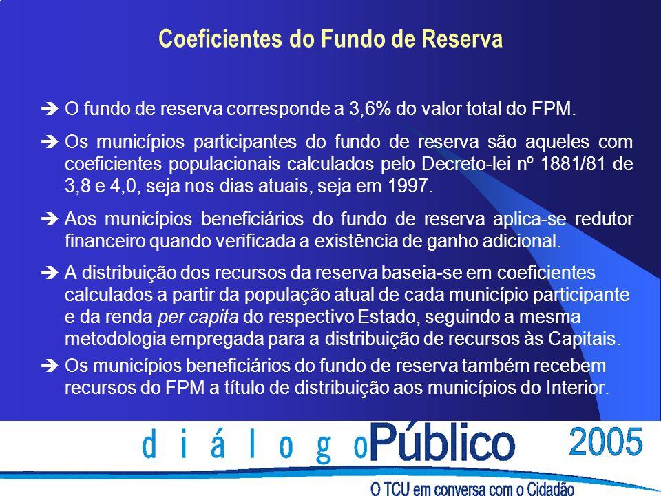 Coeficientes do Fundo de Reserva èO fundo de reserva corresponde a 3,6% do valor total do FPM. èOs municípios participantes do fundo de reserva são aq