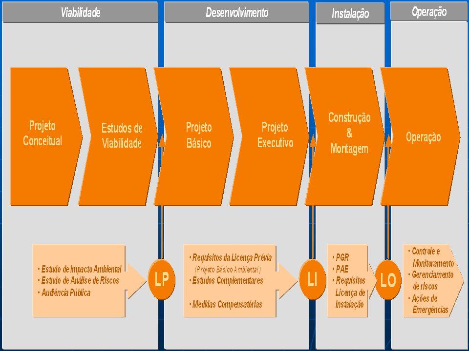 INICIATIVAS NO LICENCIAMENTO DE PORTOS Condicionantes das Licenças Ambientais discutidas com o empreendedor; Normatização para apresentação de dados de dragagens – Objetivando revisão da Resolução CONAMA 344/04; Viabilização de inclusão de informações de dragagens em sistema de banco de dados - Objetivando revisão da Resolução CONAMA 344/04; Acordo de Cooperação com a ANTAQ em discussão; Reavaliação e normatização de procedimentos internos; e