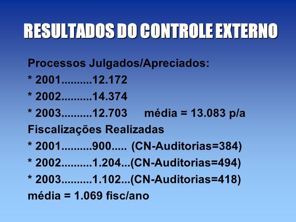 RESULTADOS DO CONTROLE EXTERNO Processos Julgados/Apreciados: * 2001..........12.172 * 2002..........14.374 * 2003..........12.703 média = 13.083 p/a