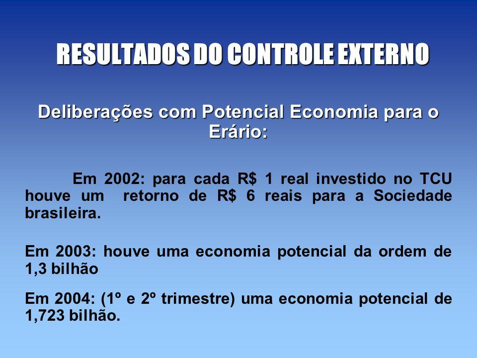 RESULTADOS DO CONTROLE EXTERNO Deliberações com Potencial Economia para o Erário: Em 2002: para cada R$ 1 real investido no TCU houve um retorno de R$