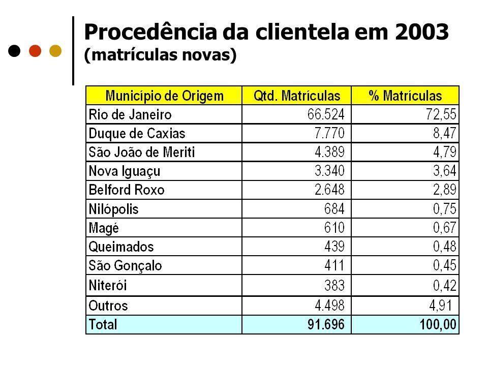 Procedência da clientela em 2003 (matrículas novas)
