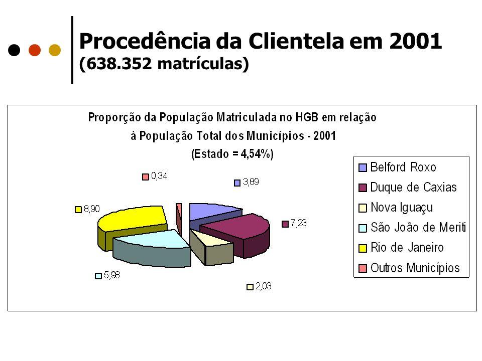 Procedência da Clientela em 2001 (638.352 matrículas)