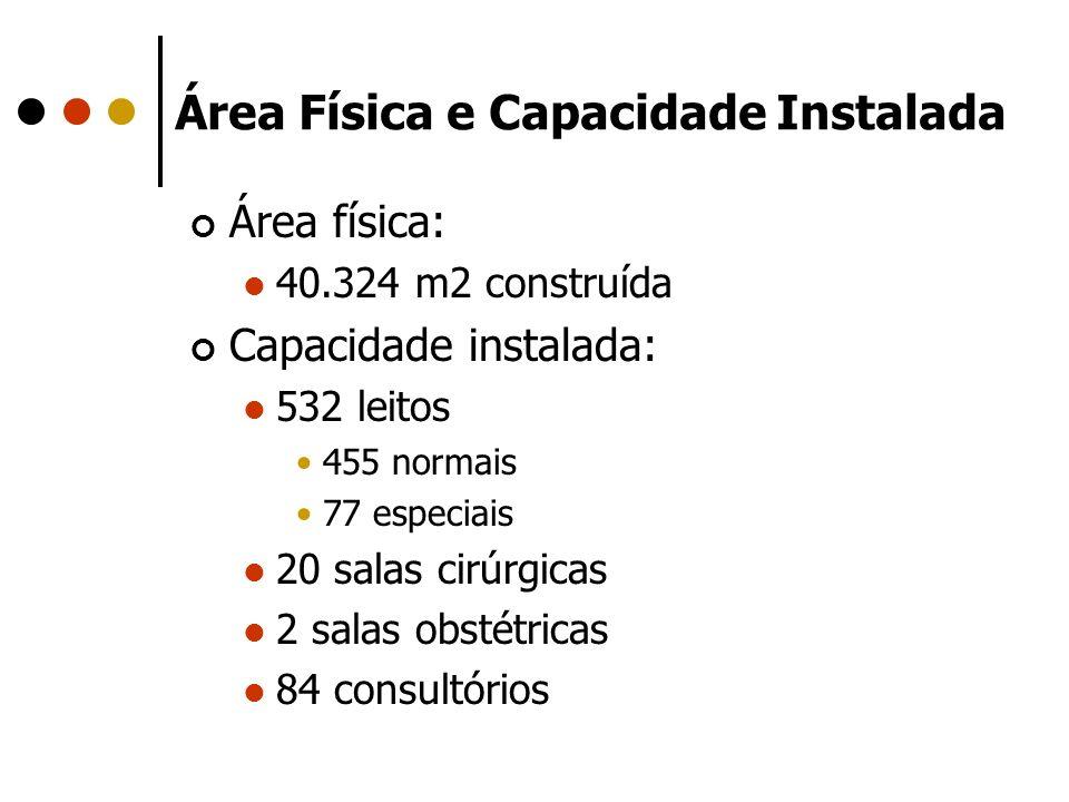 Área Física e Capacidade Instalada Área física: 40.324 m2 construída Capacidade instalada: 532 leitos 455 normais 77 especiais 20 salas cirúrgicas 2 s