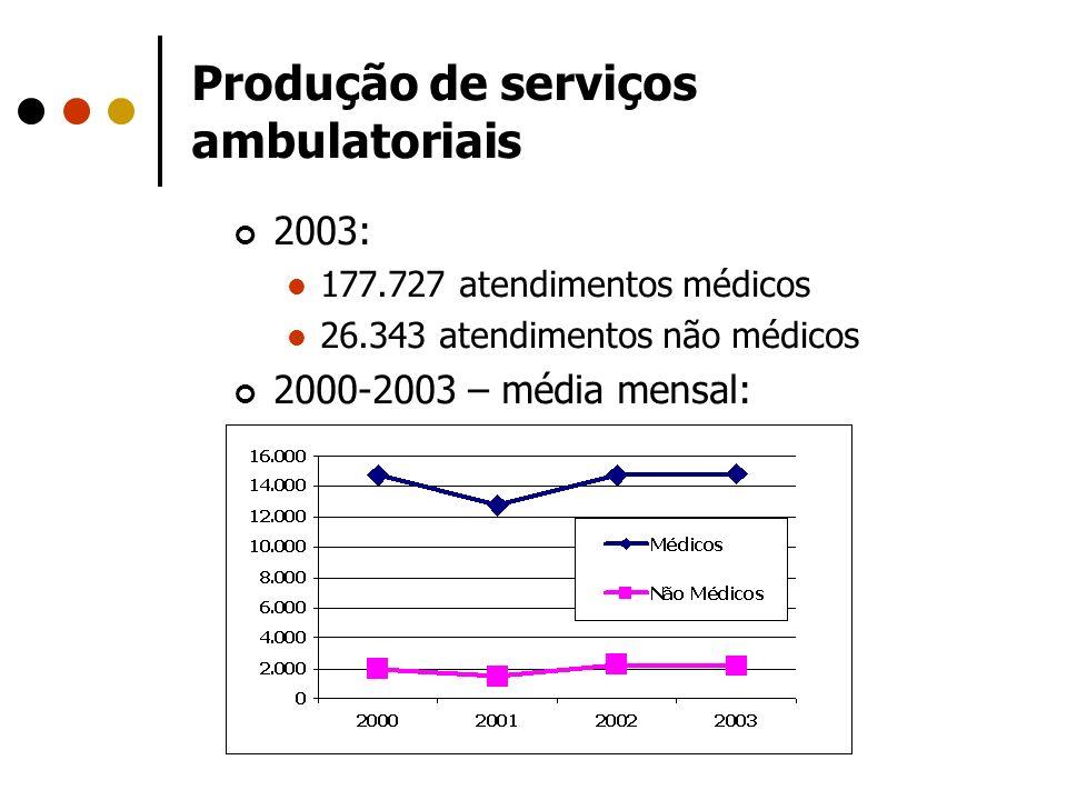 Produção de serviços ambulatoriais 2003: 177.727 atendimentos médicos 26.343 atendimentos não médicos 2000-2003 – média mensal: