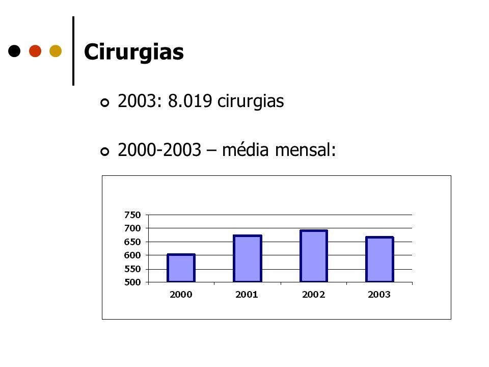 Cirurgias 2003: 8.019 cirurgias 2000-2003 – média mensal: