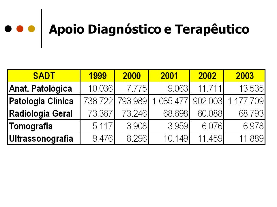 Apoio Diagnóstico e Terapêutico