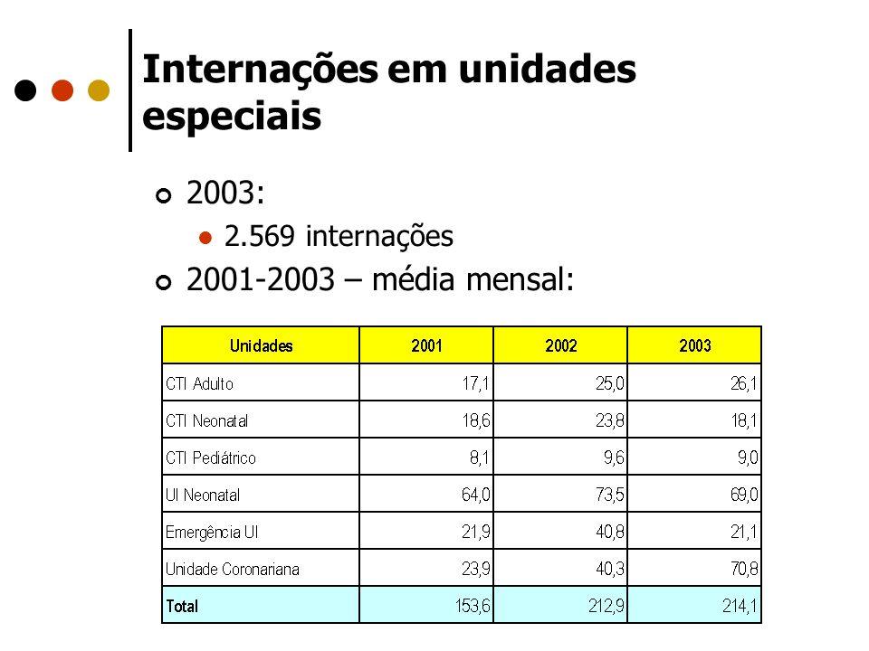 Internações em unidades especiais 2003: 2.569 internações 2001-2003 – média mensal: