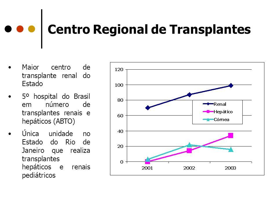 Centro Regional de Transplantes Maior centro de transplante renal do Estado 5º hospital do Brasil em número de transplantes renais e hepáticos (ABTO)