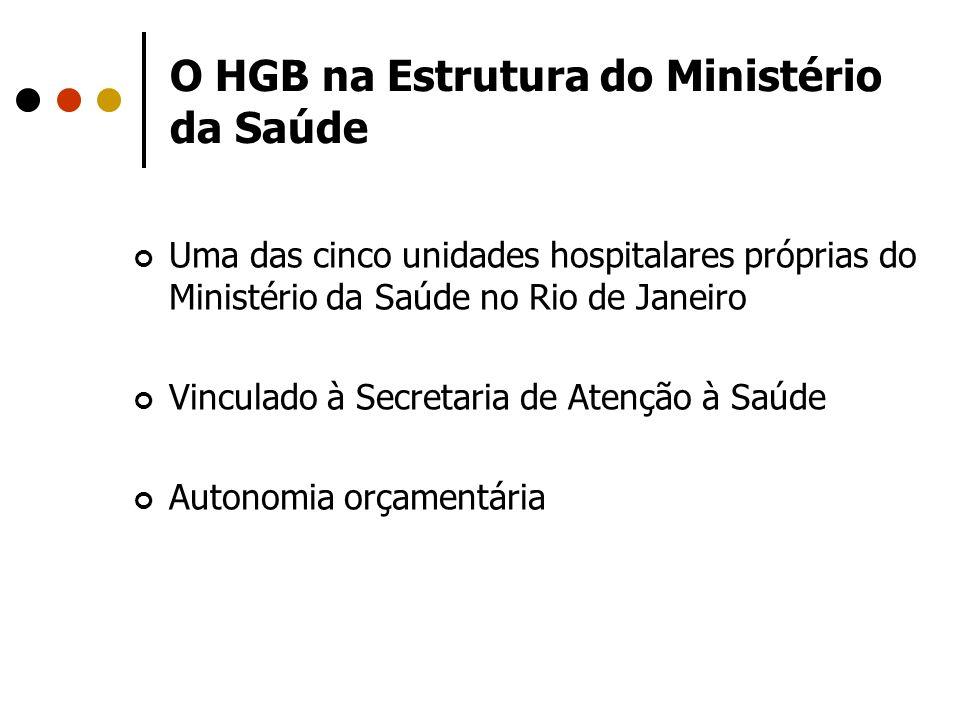 O HGB na Estrutura do Ministério da Saúde Uma das cinco unidades hospitalares próprias do Ministério da Saúde no Rio de Janeiro Vinculado à Secretaria