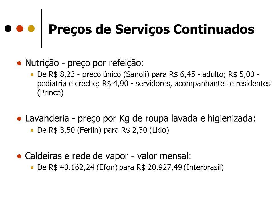 Preços de Serviços Continuados Nutrição - preço por refeição: De R$ 8,23 - preço único (Sanoli) para R$ 6,45 - adulto; R$ 5,00 - pediatria e creche; R