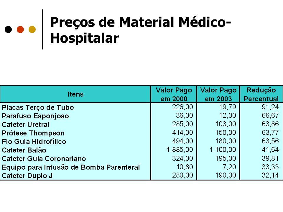 Preços de Material Médico- Hospitalar