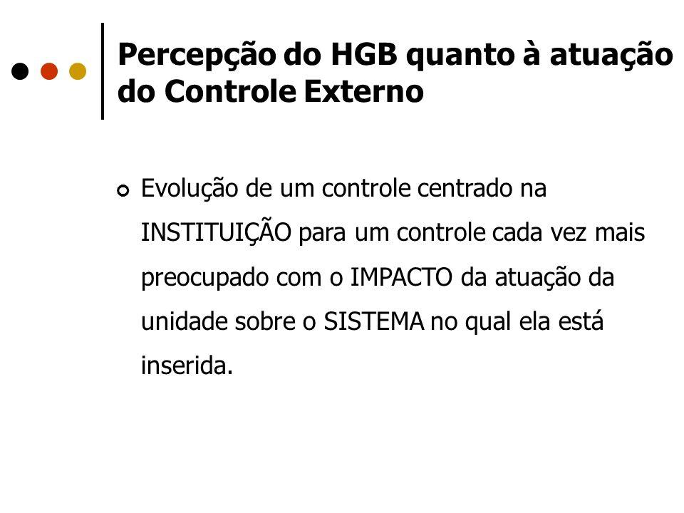 Percepção do HGB quanto à atuação do Controle Externo Evolução de um controle centrado na INSTITUIÇÃO para um controle cada vez mais preocupado com o