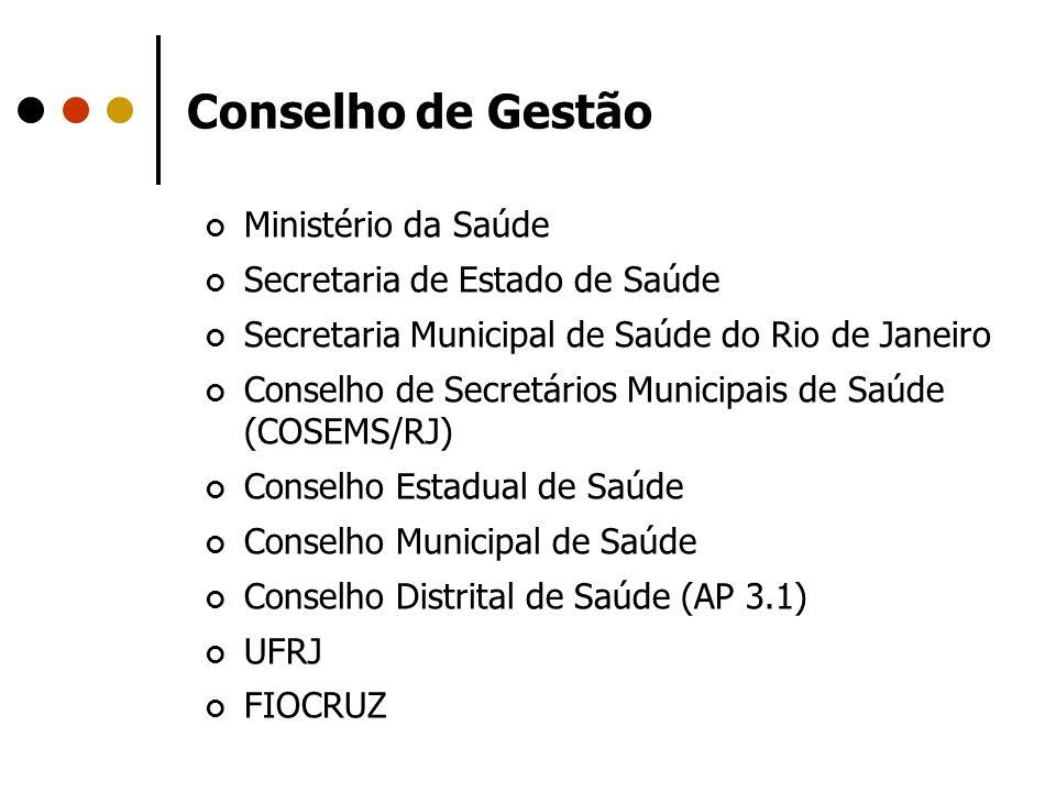 Conselho de Gestão Ministério da Saúde Secretaria de Estado de Saúde Secretaria Municipal de Saúde do Rio de Janeiro Conselho de Secretários Municipai