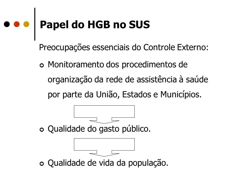 Papel do HGB no SUS Preocupações essenciais do Controle Externo: Monitoramento dos procedimentos de organização da rede de assistência à saúde por par