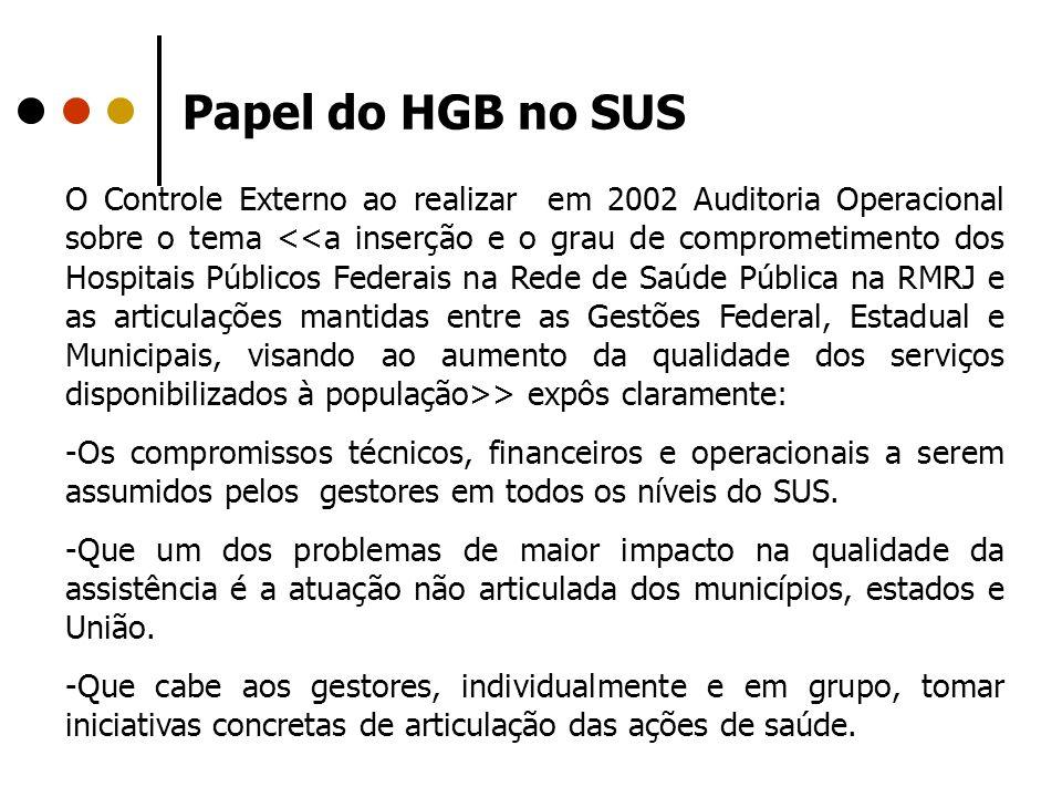Papel do HGB no SUS O Controle Externo ao realizar em 2002 Auditoria Operacional sobre o tema > expôs claramente: -Os compromissos técnicos, financeir