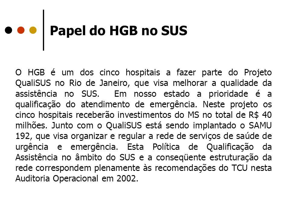 Papel do HGB no SUS O HGB é um dos cinco hospitais a fazer parte do Projeto QualiSUS no Rio de Janeiro, que visa melhorar a qualidade da assistência n
