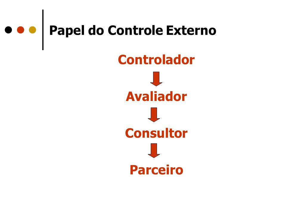 Papel do Controle Externo Controlador Avaliador Consultor Parceiro