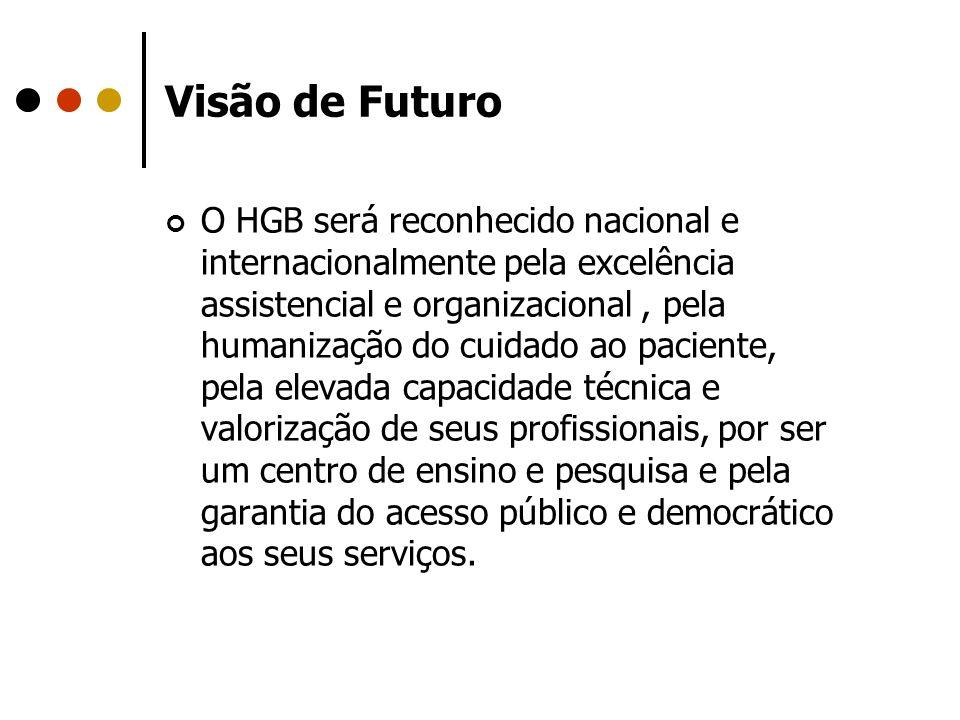 Visão de Futuro O HGB será reconhecido nacional e internacionalmente pela excelência assistencial e organizacional, pela humanização do cuidado ao pac