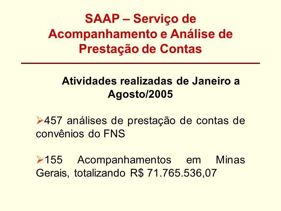 SAAP – Serviço de Acompanhamento e Análise de Prestação de Contas Atividades realizadas de Janeiro a Agosto/2005 457 análises de prestação de contas d