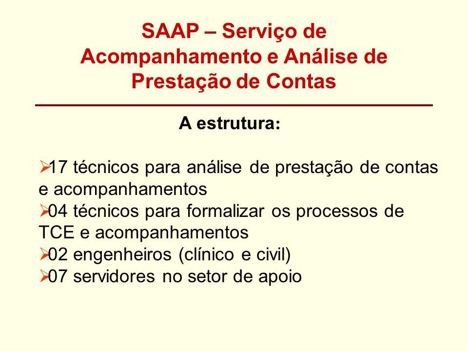 SAAP – Serviço de Acompanhamento e Análise de Prestação de Contas A estrutura : 17 técnicos para análise de prestação de contas e acompanhamentos 04 t