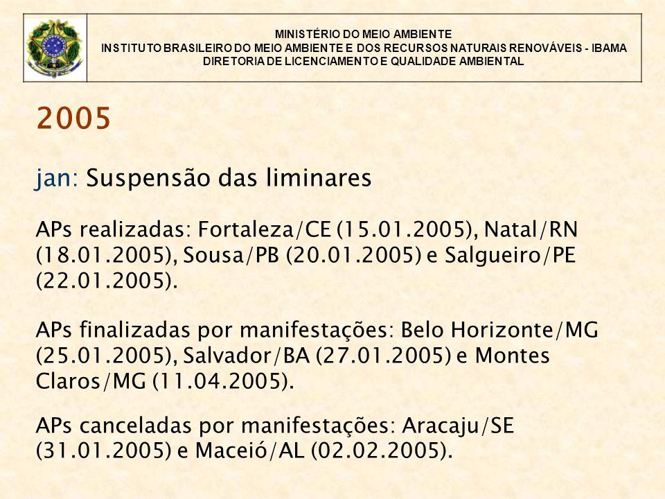 MINISTÉRIO DO MEIO AMBIENTE INSTITUTO BRASILEIRO DO MEIO AMBIENTE E DOS RECURSOS NATURAIS RENOVÁVEIS - IBAMA DIRETORIA DE LICENCIAMENTO E QUALIDADE AMBIENTAL 2005 jan: Suspensão das liminares APs realizadas: Fortaleza/CE (15.01.2005), Natal/RN (18.01.2005), Sousa/PB (20.01.2005) e Salgueiro/PE (22.01.2005).