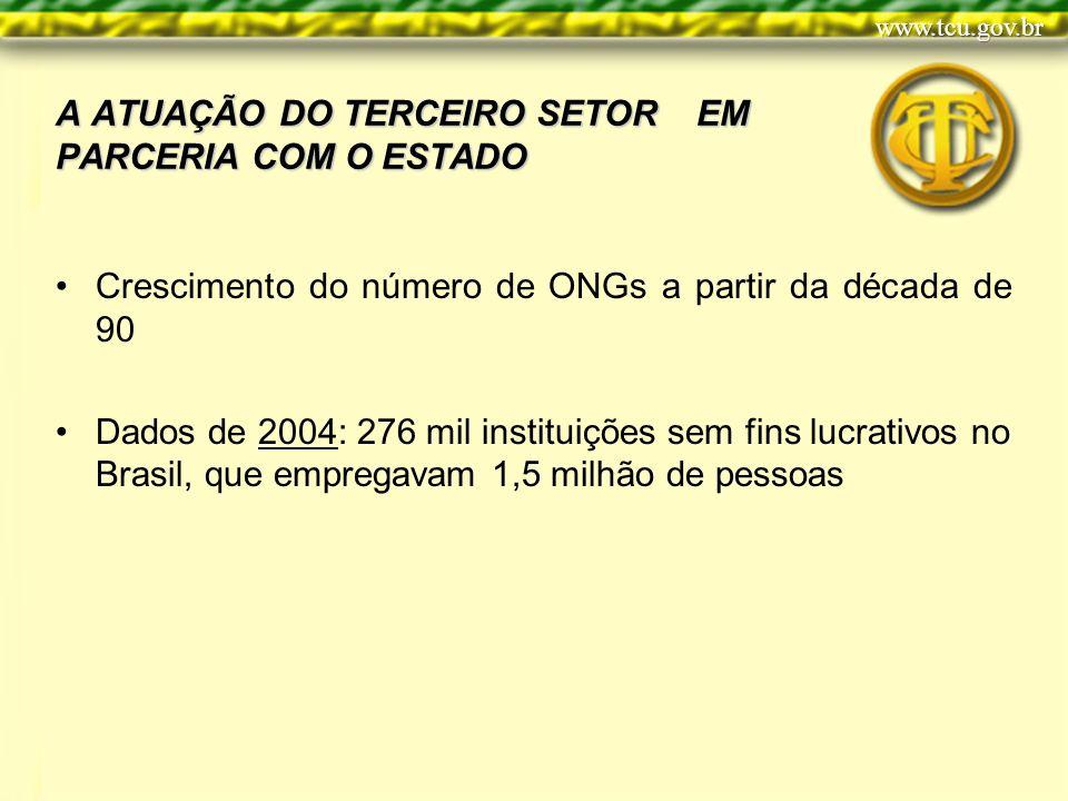 A ATUAÇÃO DO TERCEIRO SETOR EM PARCERIA COM O ESTADO Crescimento do número de ONGs a partir da década de 90 Dados de 2004: 276 mil instituições sem fins lucrativos no Brasil, que empregavam 1,5 milhão de pessoas