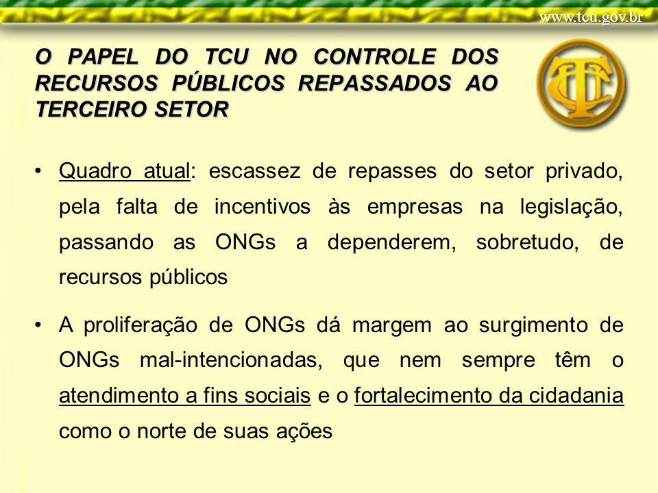 O PAPEL DO TCU NO CONTROLE DOS RECURSOS PÚBLICOS REPASSADOS AO TERCEIRO SETOR Quadro atual: escassez de repasses do setor privado, pela falta de incen