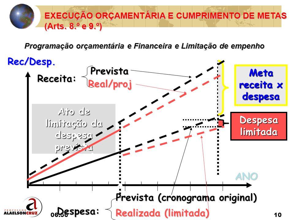 06:5210 EXECUÇÃO ORÇAMENTÁRIA E CUMPRIMENTO DE METAS (Arts. 8.º e 9.º) Programação orçamentária e Financeira e Limitação de empenho ANO Meta receita x